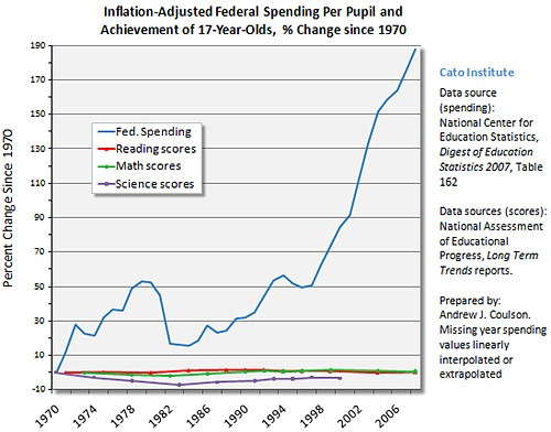 fed spending